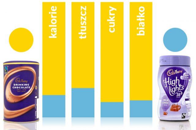 Znane Produkty w Wersji Light. Zobacz ile kalorii możesz zaoszczędzić…