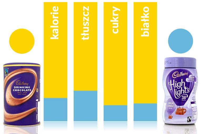 porównanie wartości odżywczych znanych produktów w wersji light