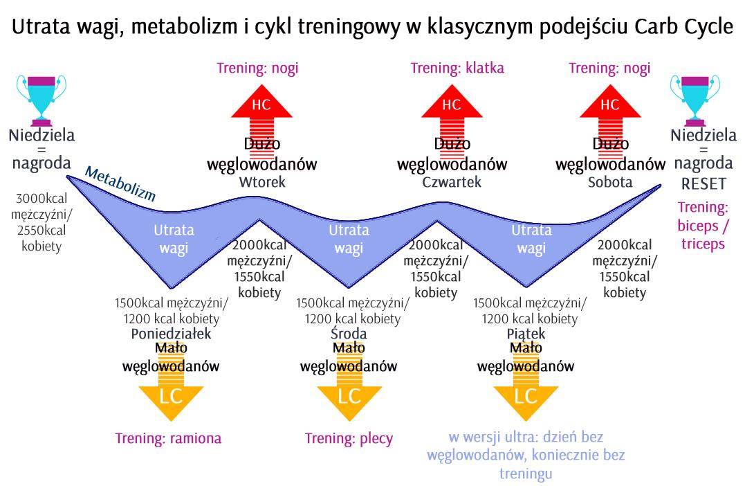Cykl węglowodanowy (carb cycling, intermittent fasting) – o co w tym chodzi i jak to działa?