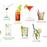 Alkohol a dieta – jakie napoje alkoholowe wybierać, a jakich unikać?