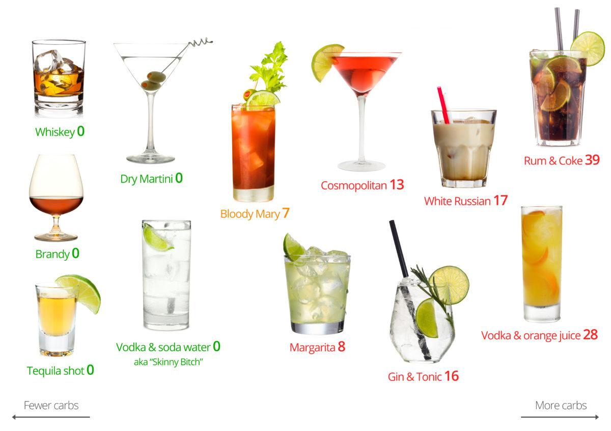 Węglowodany w koktajlach alkoholowych