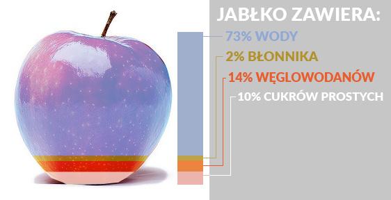 z czego składa się jabłko?