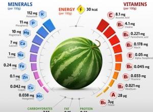 Nieprawda, że arbuz to sama woda i cukier – to bogactwo minerałów!