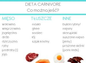 Dieta Carnivore – zasady i pułapki, korzyści i zagrożenia diety mięsożernej