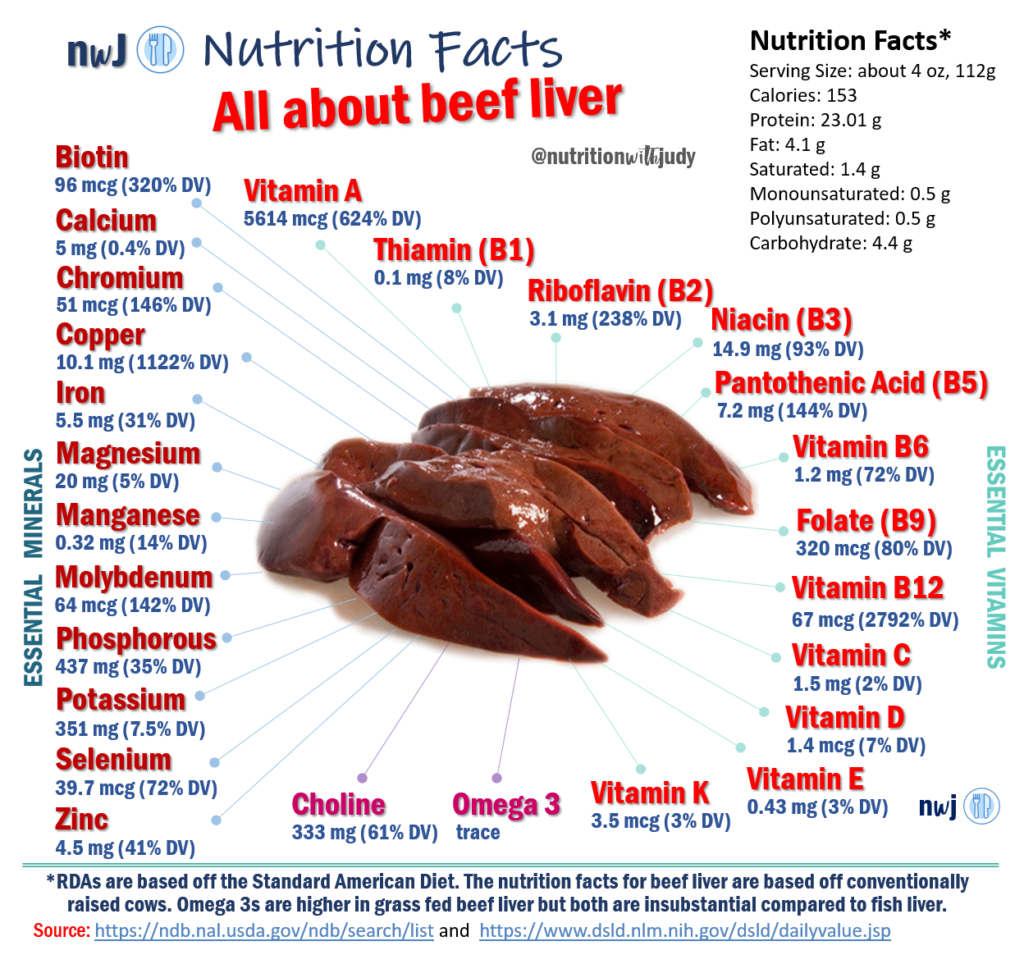 Źródło: https://nutritionwithjudy.com/liver-natures-superfood/