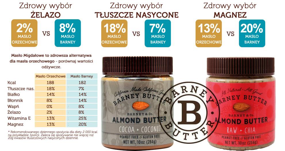 Porównanie wartości odżywczych masła migdałowego i masła orzechowego