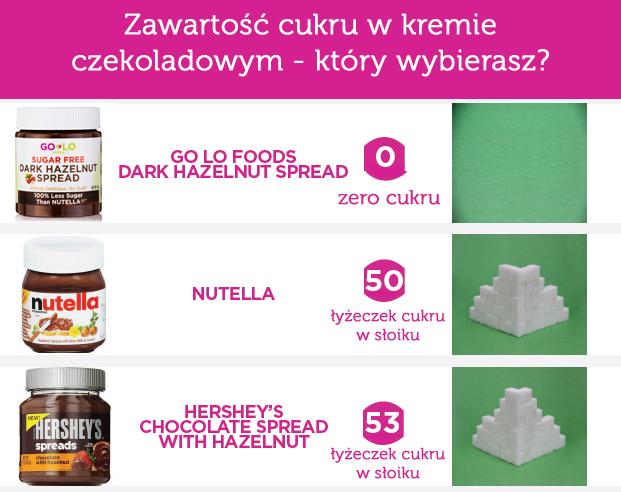 Cukier w kremie Nutella - porównanie do innych kremów