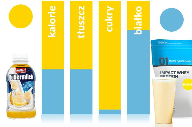 wartosci odżywcze gotowej odżywki białkowej MyProtein porównane do wartości Shake'a mlecznego Muller