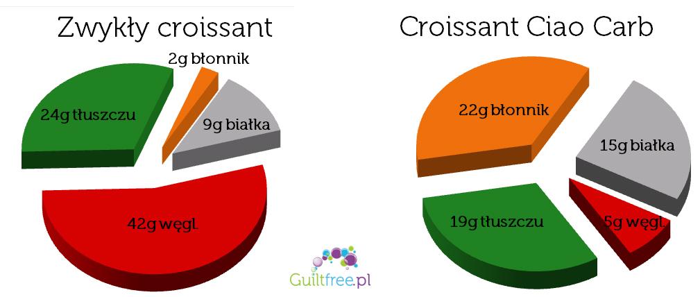 Croissant błonnikowy porównanie wartości odżywczych
