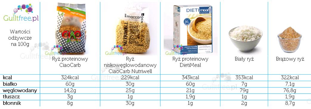 ryż proteinowy porównanie.jpg